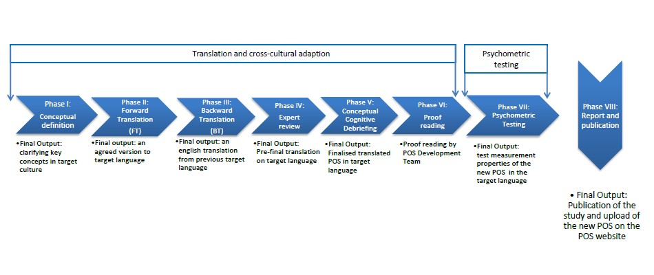 Palliative care Outcome Scale (POS) - POS and IPOS Translations